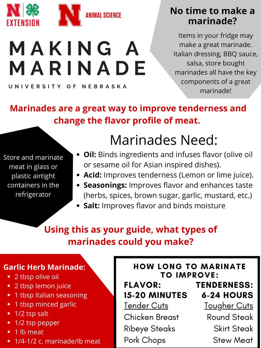 Making a Marinade